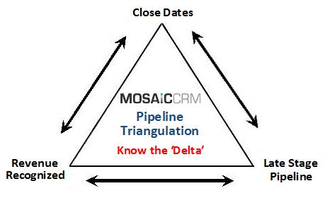 MosaicCRM_Pipeline_Management
